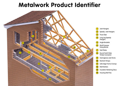 Allmat Is A Independent Local Building Supplier